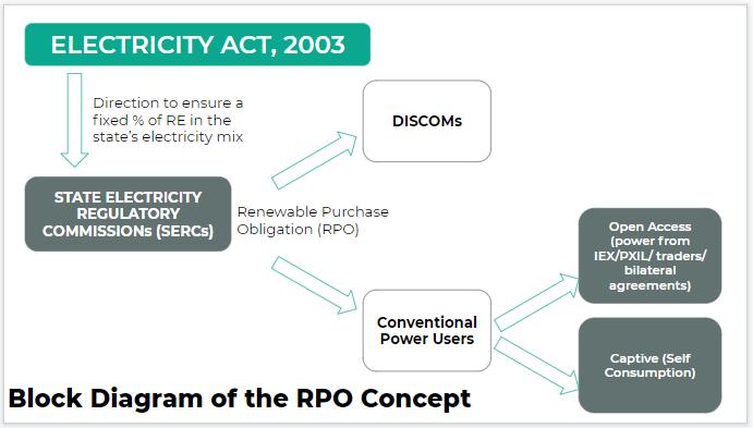 Block Diagram of the RPO Concept